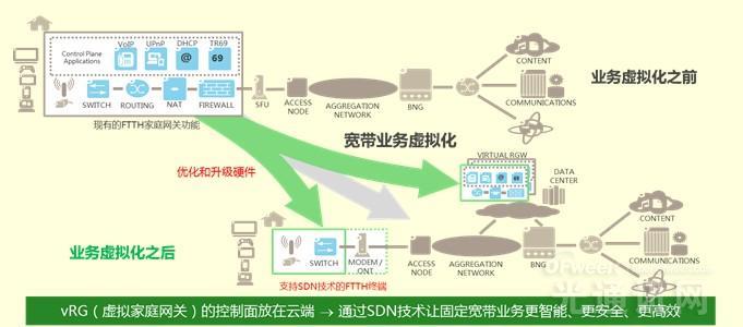 打赢宽带接入三大战役 上海贝尔发力重塑网路