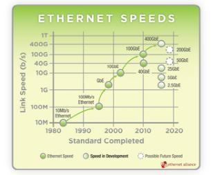 IEEE即将完成25GbE标准 50G/200G/800G标准或相继出台