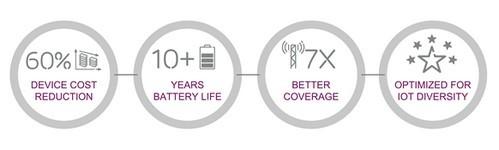 爱立信创新加速物联网普及