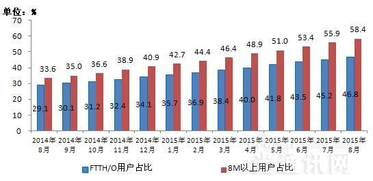 2015年8月份通信业经济运行情况