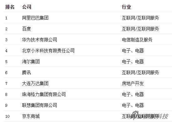 《财富》发布最受赞赏中国公司排行榜:华为摘得探花