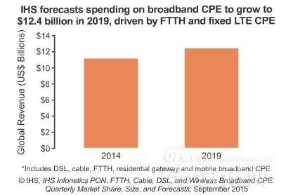 Q215全球宽带CPE市场收入约29亿美元