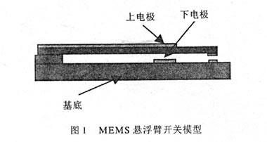 基于ANSYS悬臂式RFMEMS开关力学模拟/疲劳分析