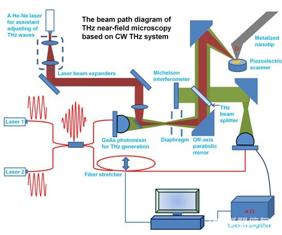 基于连续波太赫兹源的太赫兹近场成像系统原理图
