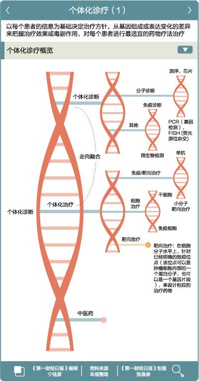 肿瘤检测步入千元时代 精准医疗迎来风口期