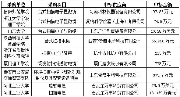2015年8月电镜仪器政府采购 台式电镜采购近半数