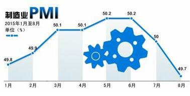 制造业PMI