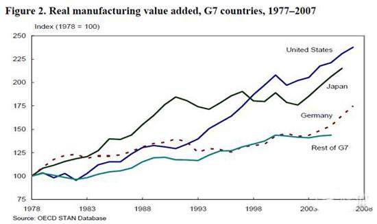美国制造业
