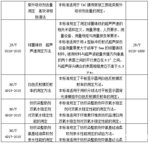 工信部公示319项行业标准 含多项仪器检测方法