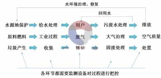 中国环境监测行业市场现状及进程