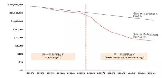 2015年基因测序领域产业格局分析