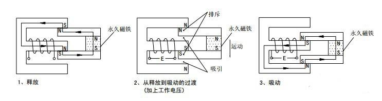 """继电器是一种电子控制器件,它具有控制系统(又称输入回路)和被控制系统(又称输出回路),通常应用于自动控制电路中,它实际上是用较小的电流去控制较大电流的一种""""自动开关""""。故在电路中起着自动调节、安全保护、转换电路等作用。   继电器的继电特性   继电器的输入信号 x 从零连续增加达到衔铁开始吸合时的动作值 xx,继电器的输出信号立刻从 y=0 跳跃y=ym,即常开触点从断到通。一旦触点闭合,输入量 x 继续增大,输出信号 y 将不再起变化。当输入量 x 从某一大于 xx 值下降"""