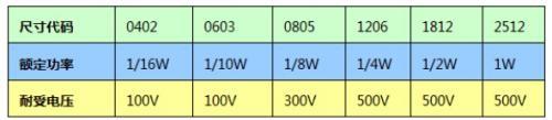 集结不同的电阻可在电路设计中发挥的作用