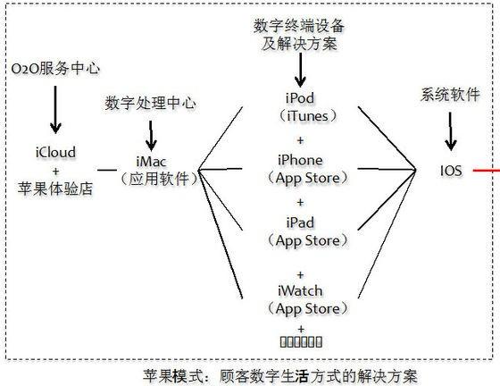 小米对苹果商业模式的对比如下,你会发现小米几乎就是一个中国的苹果.图片