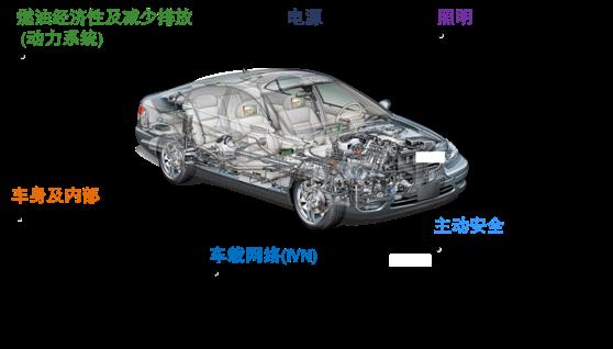 安森美半导体助力汽车朝电气化及智能化发展