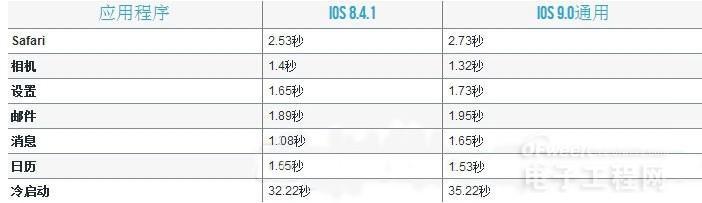 iOS 9到底卡不卡?iPhone4s/5/5S运行新系统实测