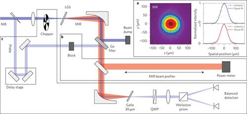 8-16.4μm中红外波段高平均功率近周期飞秒激光脉冲