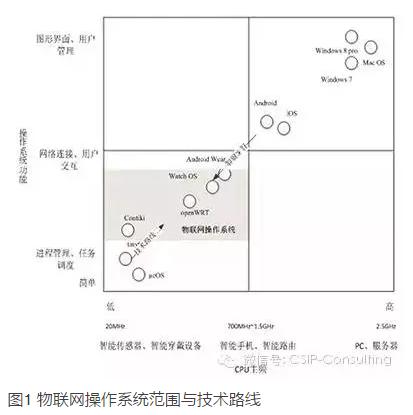 物联网技术路线之争,中国厂商何去何从