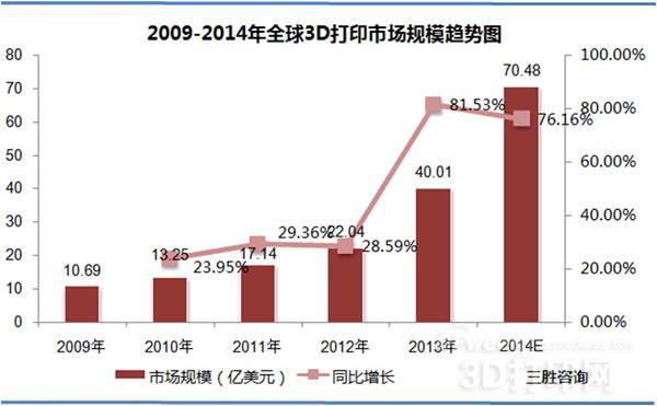 一、全球3D打印行业发展概况   1、全球3D打印市场规模分析   近年来,3D打印市场高速发展,个人3D打印市场也已开启。从1994年到2011年,全球3D打印机市场规模一直保持高速增长态势,复合增长率达到了17.6%。2011年全球个人3D打印设备销售量呈现爆发式增长,销售量从5987台猛增至23265台,增幅接近300%,大幅超过商用3D打印设备增速。   三胜产业研究中心发布的《2015-2020年中国3D打印行业市场调查研究与投资策略分析报告》显示,2013年全球3D打印市场规模约40亿美