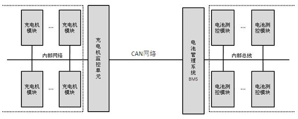 艾德克斯车载充电机测试方案解析(图)