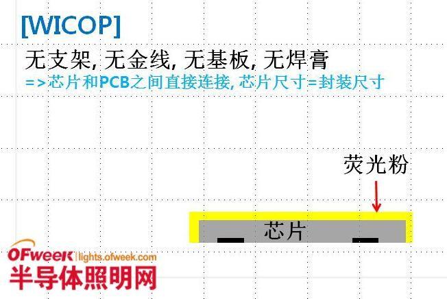 首尔半导体发表批量生产真正无需封装的新概念LED:Wicop LED