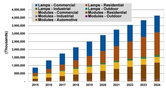 2015到2024年LED照明系统销售额将达2160亿美元