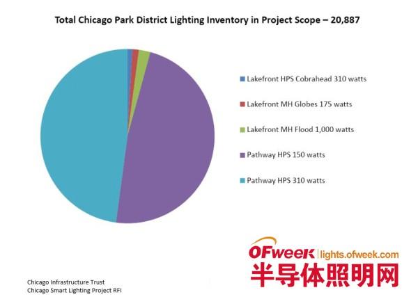 芝加哥将开建智能照明项目 欲安装35万多盏LED路灯