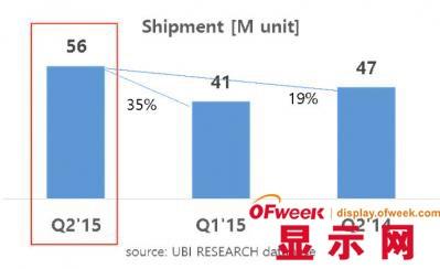 UBI:2015 Q2 AMOLED面板出货量创历史新高?