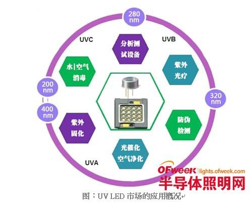 2020年全球UV LED市场分析及预测