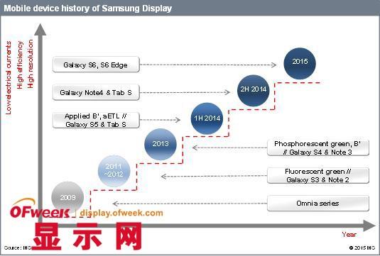 三星/LG的OLED产业布局及技术发展之路