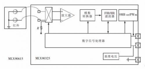 由红外热电堆传感器,低噪声放大器,16位模数转换器和功能强大的dsp