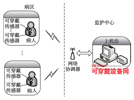 基于ZigBee可穿戴传感器的医疗监护系统