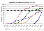 RFID采用率令人沮丧 病根何在?