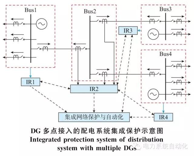 详解分布式电源接入配电系统的集成保护