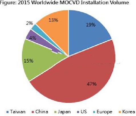 2015全球LED供应过剩数据解析(图)