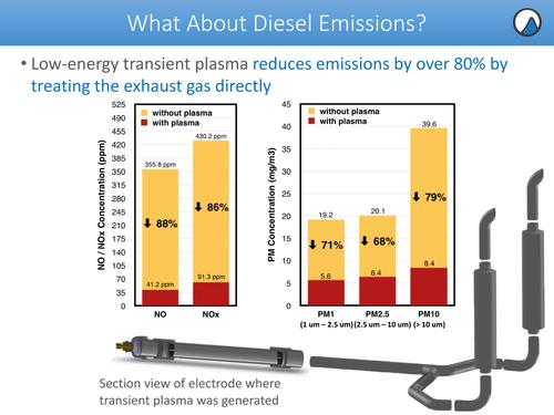 排气管组件可以解决大众汽车柴油排放问题?
