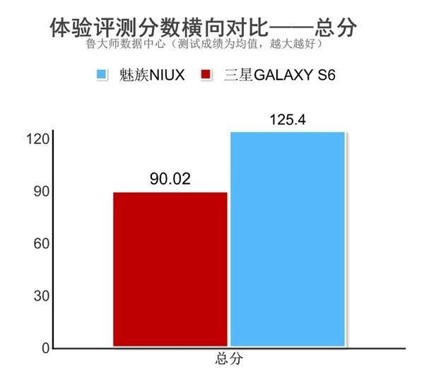 魅族新旗舰NIUX:配置完胜三星S6