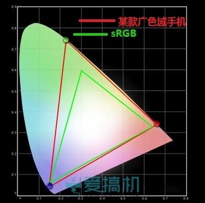 手机屏幕那些事:色域高=效果好?