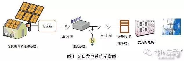 光伏逆变电源设计中的八个关键点