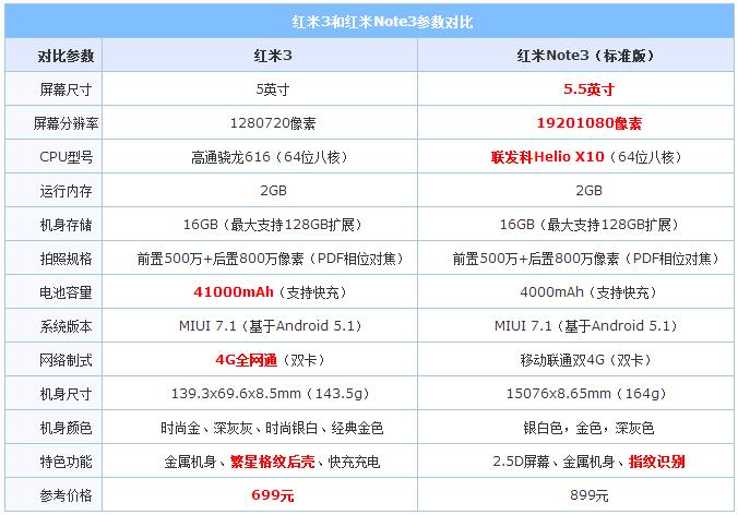 红米3和红米Note3哪个好?红米3与Note3区别对比评测