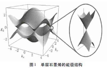 理想的石墨烯能带是完全对称的锥型导带和价带对称的