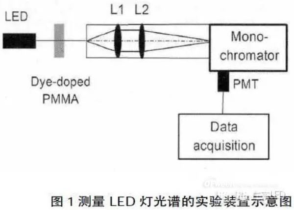 一种利用染料掺杂吸收LED光谱蓝光成分的方案