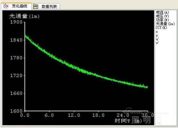 浅析LED散热元件 铝基板对冷热光效的影响