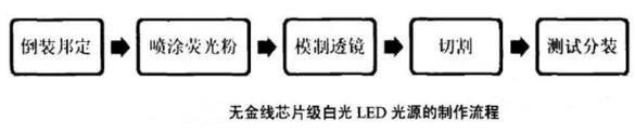 【揭秘】CSP封装工艺流程 光源一致性好灵活性强