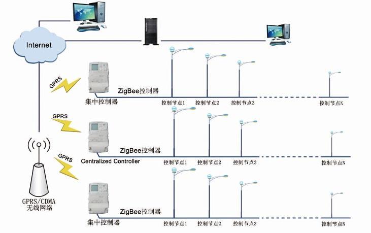 """(顺舟科技城市无线智能照明监控系统)   路灯控制器充当了路灯的""""眼睛"""",与ZigBee的结合,使得路灯管理人员在办公室内就可以实现对校区所有灯具的智能化控制,包含单灯控制、群组控制、调光等,同时监测每盏灯电压、电流、功率;集成了ZigBee与GPRS的集中控制器,则是整套系统的""""中枢神经"""",在近处组件ZigBee网络,管理整个片区的路灯控制器,在远处使用GPRS可以实现远程操控,收集路灯控制器的数据,上报给中心服务器,并且执行下达中心服务器的控制命令"""