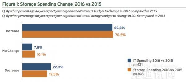 公有云存储开支2年内翻倍 微软亚马逊是主要受益厂商
