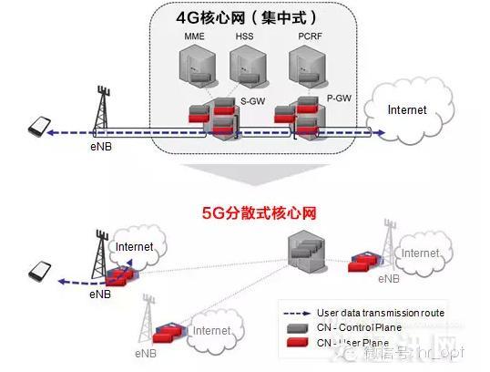 【干货】从4G到5G 分裂与下沉式的网络构架演进
