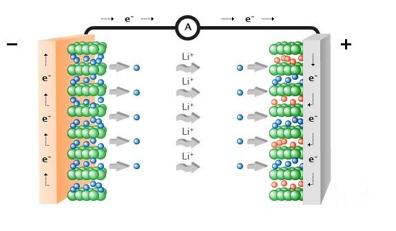"""锂离子电池将成""""能源革命""""的引领者"""