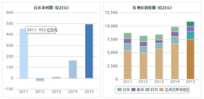日本TDK欲扩产锂电池 拟3年投资逾1000亿日元