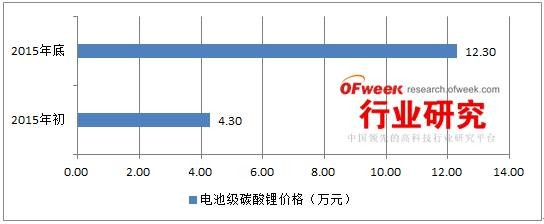 OFweek行业研究中心:2015年中国新能源汽车产业发展图谱